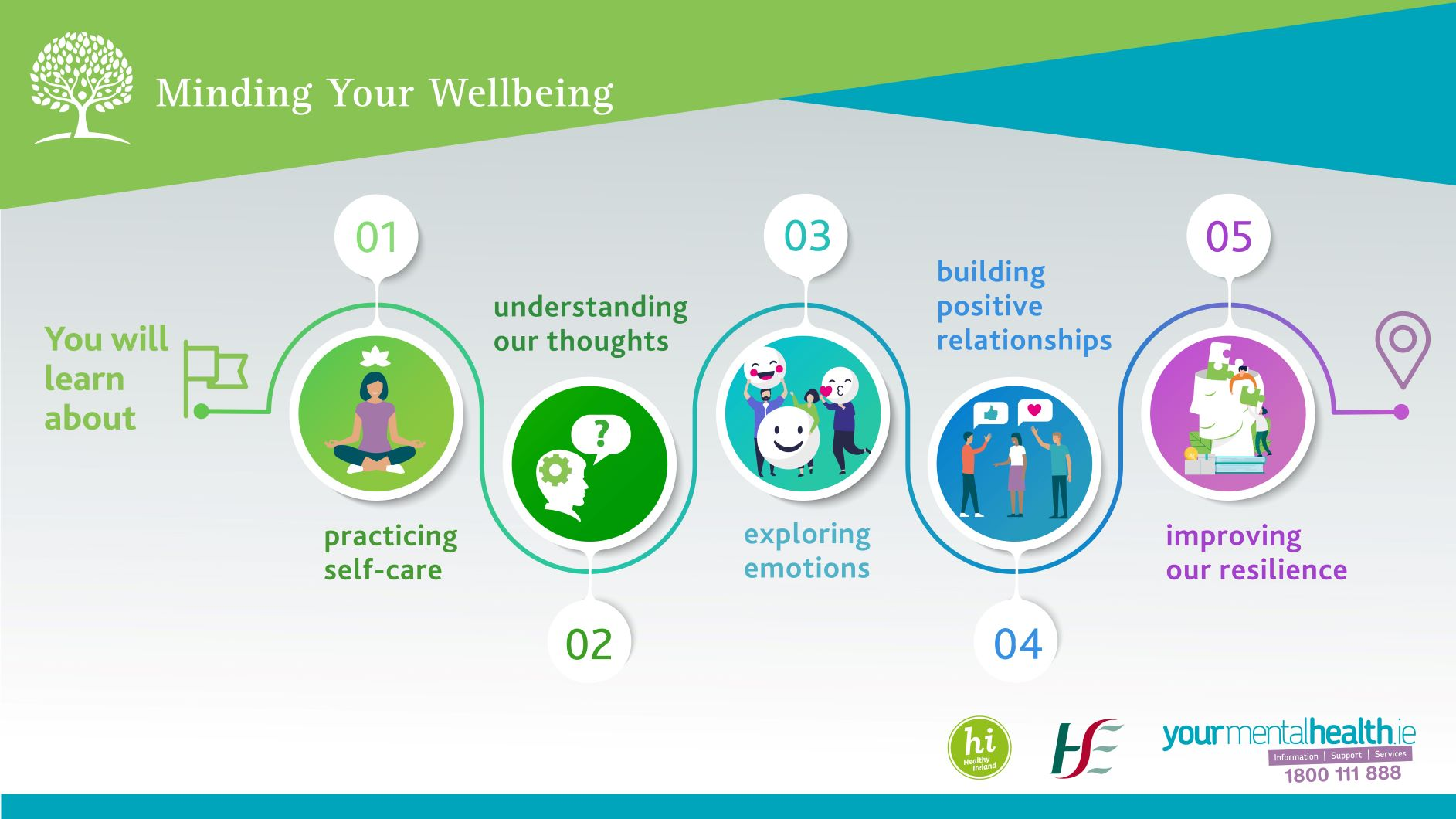 Minding Your Wellbeing